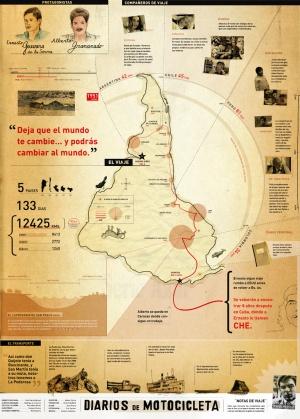 diarios infographic